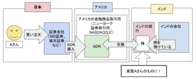 日本 株 adr